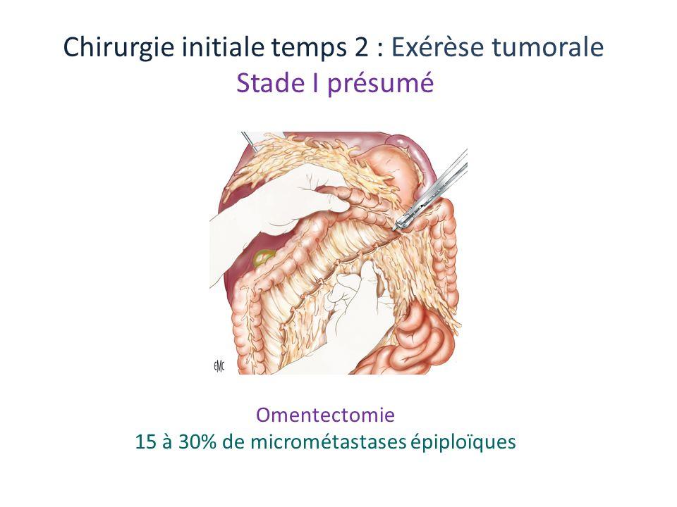 Chirurgie initiale temps 2 : Exérèse tumorale Stade I présumé Omentectomie 15 à 30% de micrométastases épiploïques