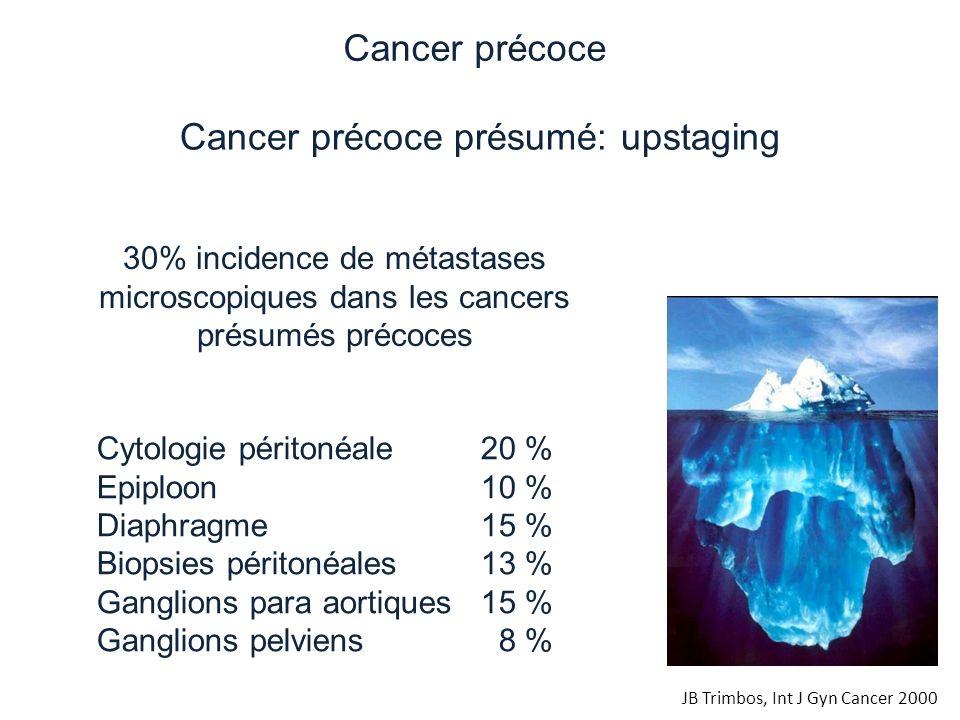 30% incidence de métastases microscopiques dans les cancers présumés précoces Cytologie péritonéale20 % Epiploon10 % Diaphragme15 % Biopsies péritonéa