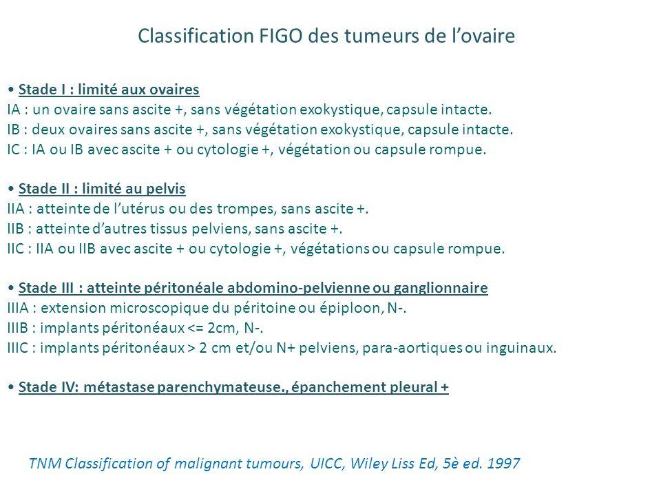 Stade précoce FIGO Ia-Ib, grade I Autre que cellules claires Stadification complète FIGO Ia-Ib, grade II-III FIGO Ic, all grades tous stades cellules claires Pas de traitement Chimiothérapie chemotherapy = carboplatin +/- paclitaxel x 6 cycles