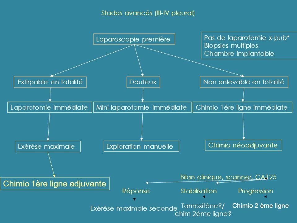 Stades avancés (III-IV pleural) Laparoscopie première Extirpable en totalitéNon enlevable en totalitéDouteux Laparotomie immédiateMini-laparotomie imm