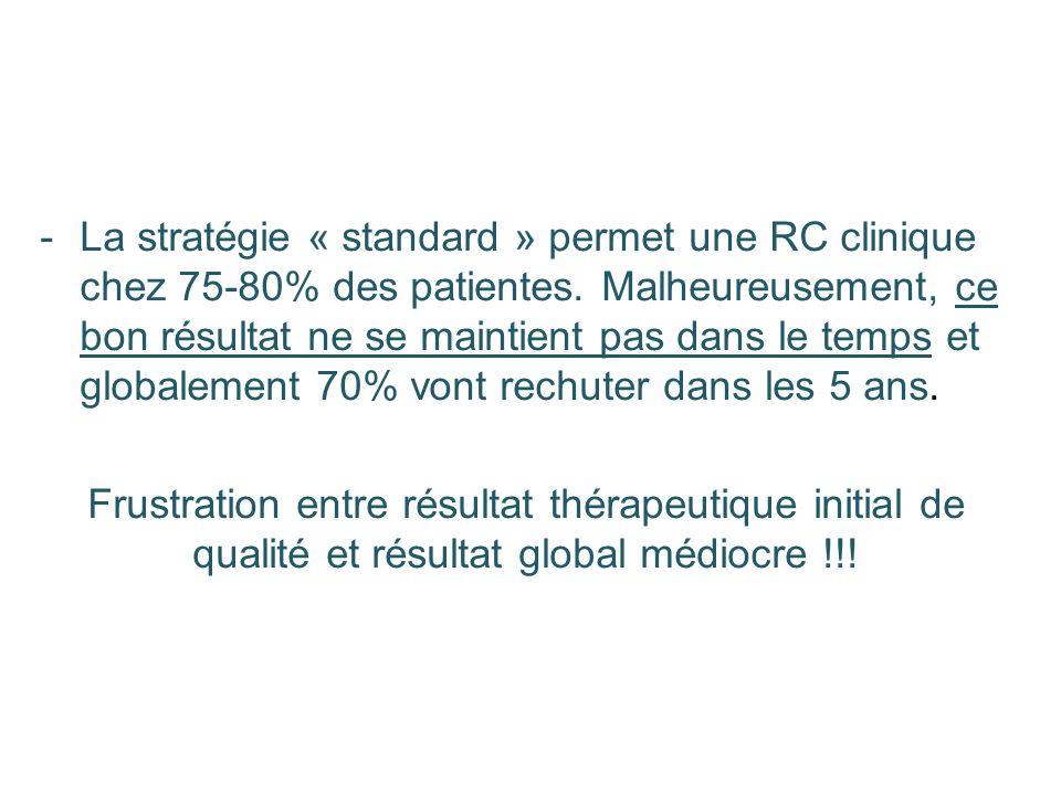 -La stratégie « standard » permet une RC clinique chez 75-80% des patientes. Malheureusement, ce bon résultat ne se maintient pas dans le temps et glo