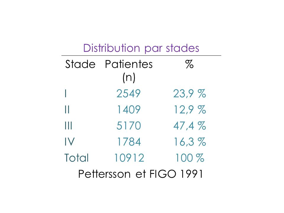 GOG 111 et OV-10 Cisplatin+cyclophosphamide vs Cisplatin + Paclitaxel