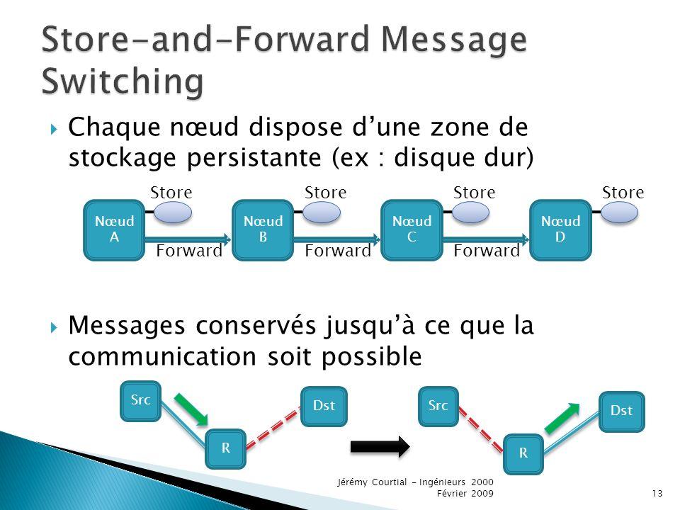 Chaque nœud dispose dune zone de stockage persistante (ex : disque dur) Messages conservés jusquà ce que la communication soit possible Store Forward Dst R Src R Dst Src Nœud A Nœud C Nœud B Nœud D 13 Jérémy Courtial - Ingénieurs 2000 Février 2009
