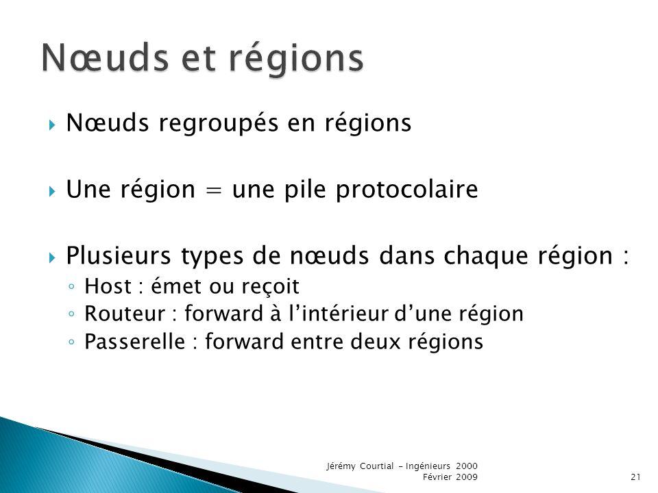 Nœuds regroupés en régions Une région = une pile protocolaire Plusieurs types de nœuds dans chaque région : Host : émet ou reçoit Routeur : forward à lintérieur dune région Passerelle : forward entre deux régions 21 Jérémy Courtial - Ingénieurs 2000 Février 2009