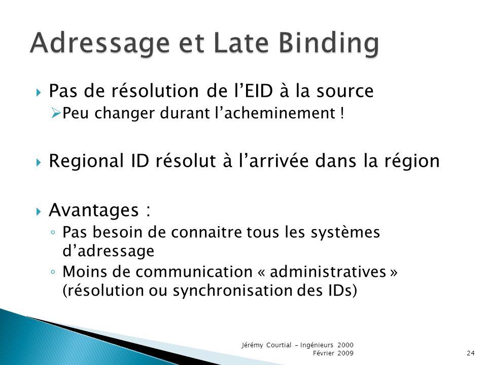 Pas de résolution de lEID à la source Peu changer durant lacheminement .