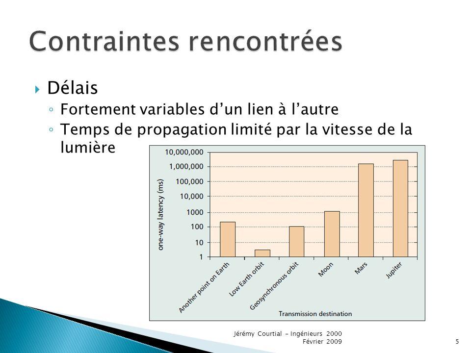 Délais Fortement variables dun lien à lautre Temps de propagation limité par la vitesse de la lumière 5 Jérémy Courtial - Ingénieurs 2000 Février 2009