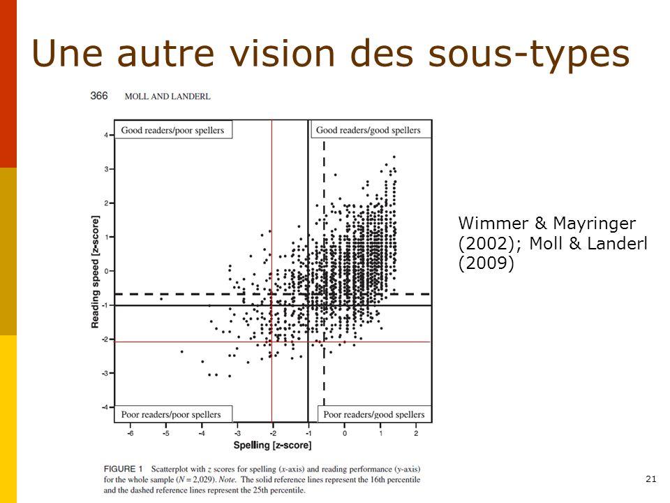 Une autre vision des sous-types Wimmer & Mayringer (2002); Moll & Landerl (2009) 21