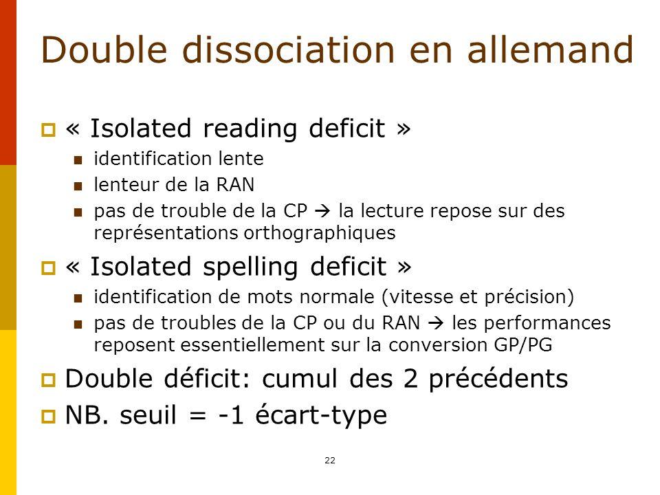Double dissociation en allemand « Isolated reading deficit » identification lente lenteur de la RAN pas de trouble de la CP la lecture repose sur des