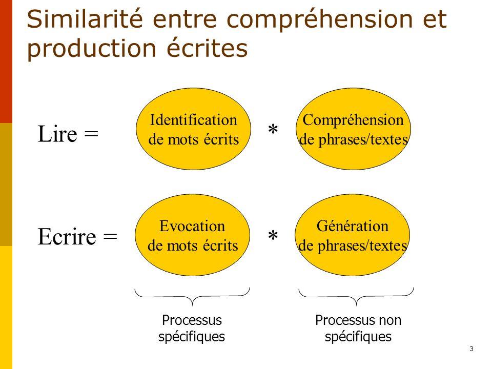 3 Similarité entre compréhension et production écrites Identification de mots écrits Compréhension de phrases/textes * Lire = Evocation de mots écrits