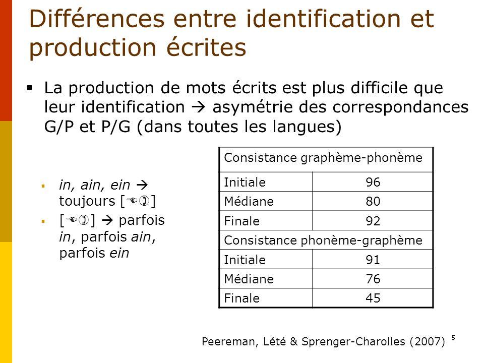 5 Différences entre identification et production écrites in, ain, ein toujours [ ] [ ] parfois in, parfois ain, parfois ein Consistance graphème-phonè