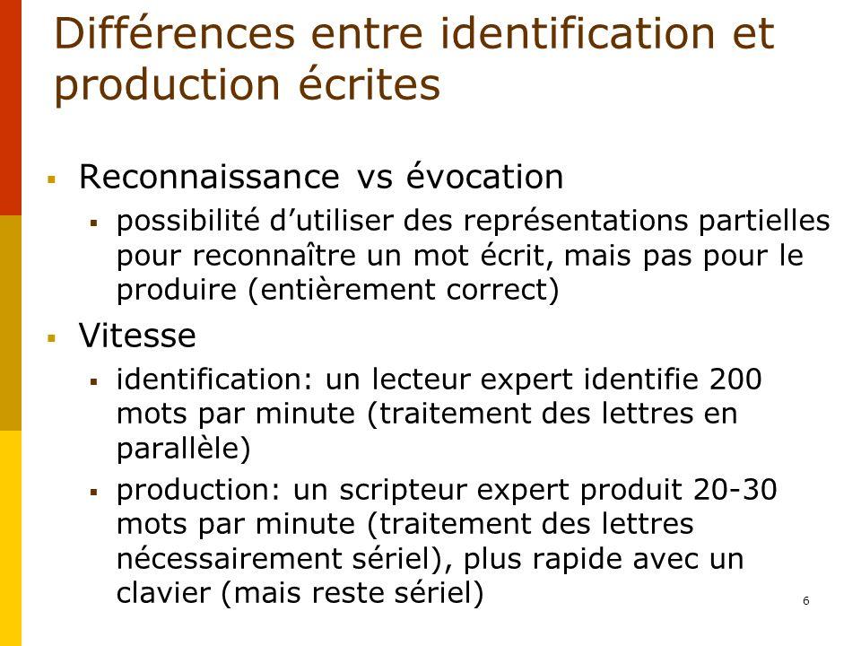 6 Différences entre identification et production écrites Reconnaissance vs évocation possibilité dutiliser des représentations partielles pour reconna