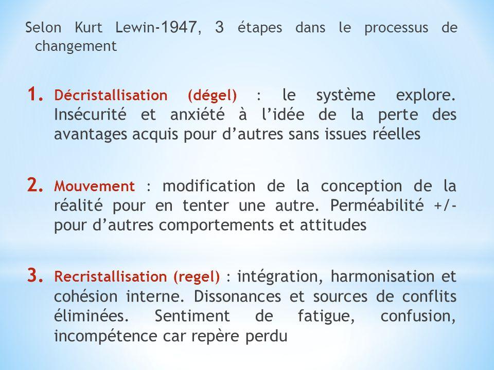 Selon Kurt Lewin- 1947, 3 étapes dans le processus de changement 1. Décristallisation (dégel) : le système explore. Insécurité et anxiété à lidée de l