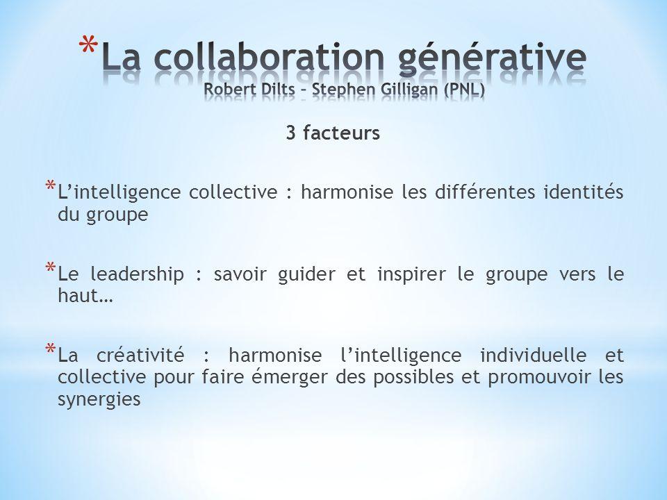 3 facteurs * Lintelligence collective : harmonise les différentes identités du groupe * Le leadership : savoir guider et inspirer le groupe vers le ha
