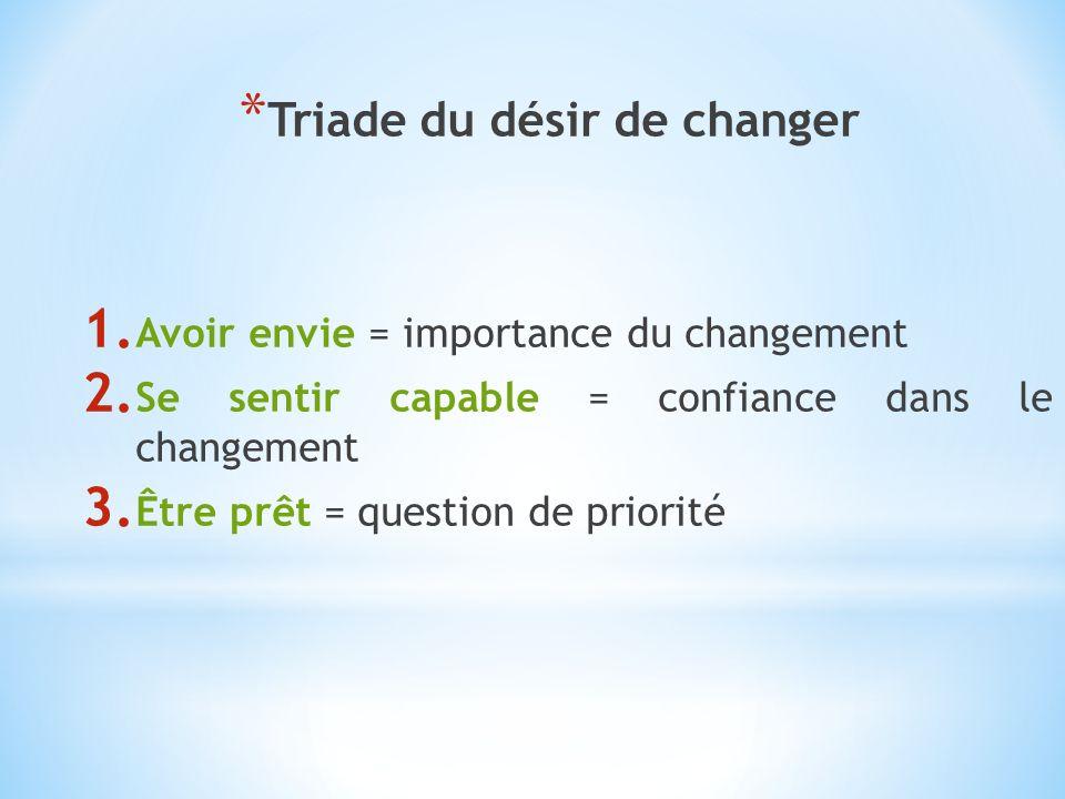 * Triade du désir de changer 1. Avoir envie = importance du changement 2. Se sentir capable = confiance dans le changement 3. Être prêt = question de
