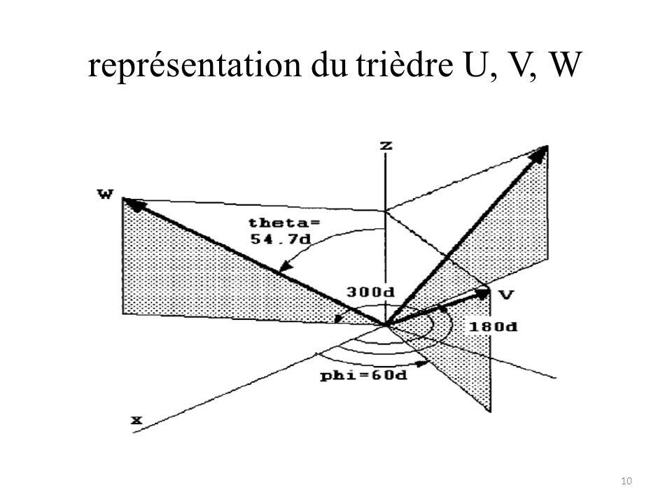représentation du trièdre U, V, W 10