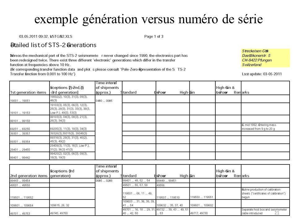 exemple génération versus numéro de série 21