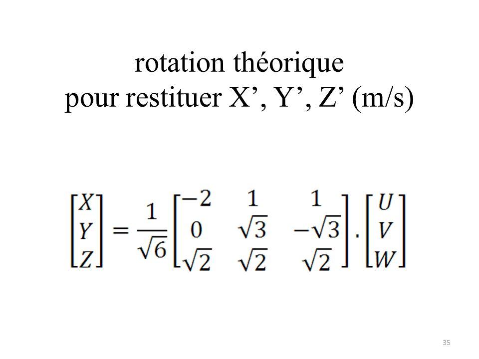 rotation théorique pour restituer X, Y, Z (m/s) 35