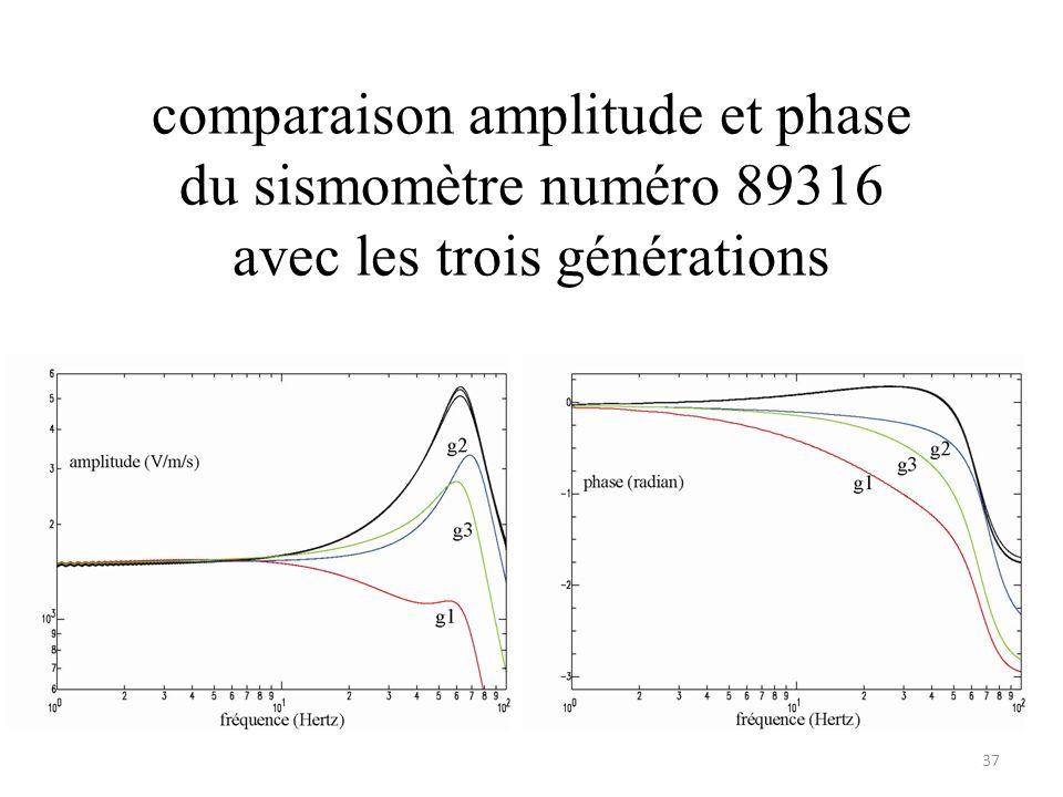 comparaison amplitude et phase du sismomètre numéro 89316 avec les trois générations 37