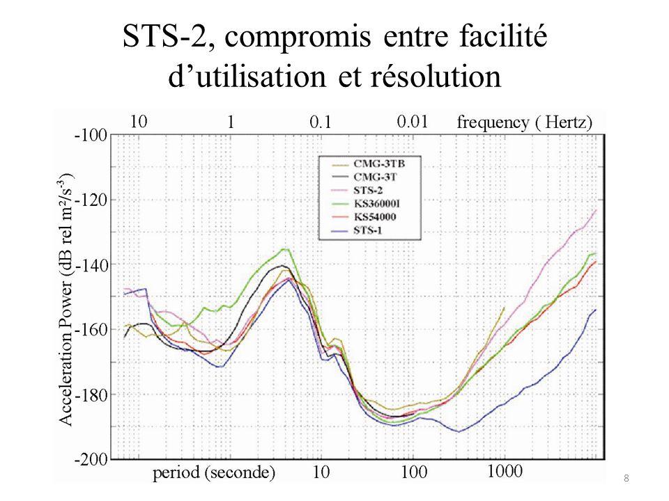 STS-2, compromis entre facilité dutilisation et résolution 8