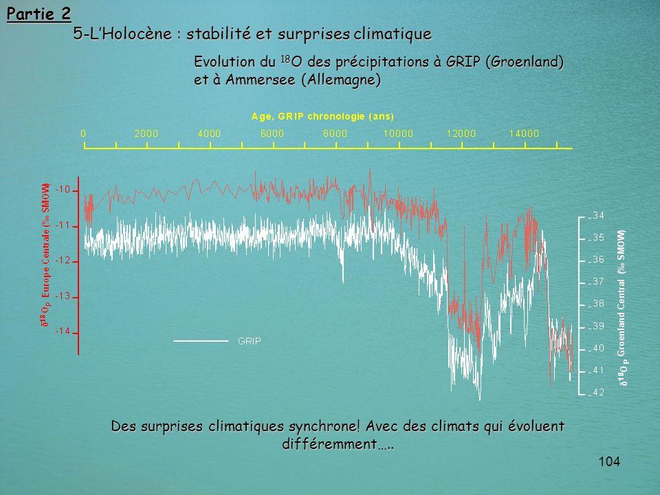 104 Des surprises climatiques synchrone! Avec des climats qui évoluent différemment….. Evolution du 18 O des précipitations à GRIP (Groenland) et à Am
