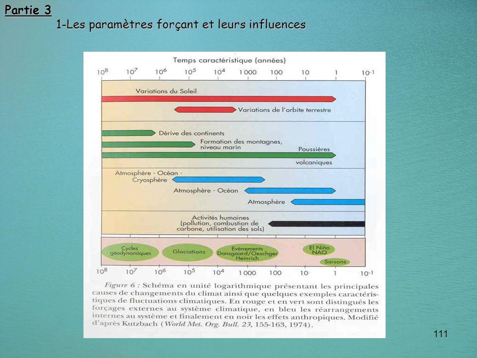 111 Partie 3 1-Les paramètres forçant et leurs influences 1-Les paramètres forçant et leurs influences