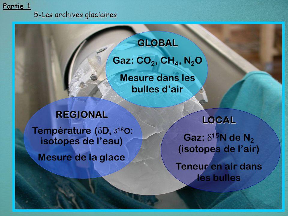 53 Lenregistrement du climat dans la glace LOCAL Gaz: 15 N de N 2 (isotopes de lair) Teneur en air dans les bulles GLOBAL Gaz: CO 2, CH 4, N 2 O Mesur