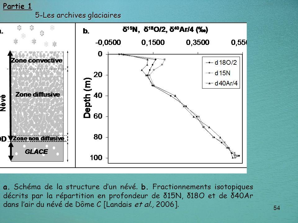 54 Partie 1 5-Les archives glaciaires 5-Les archives glaciaires a. Schéma de la structure dun névé. b. Fractionnements isotopiques décrits par la répa