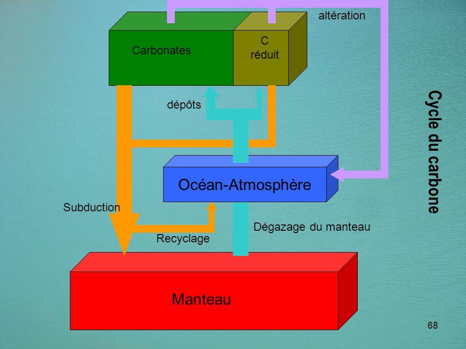68 Dégazage du manteau Carbonates C réduit Océan-Atmosphère Subduction altération Manteau Cycle du carbone Recyclage dépôts