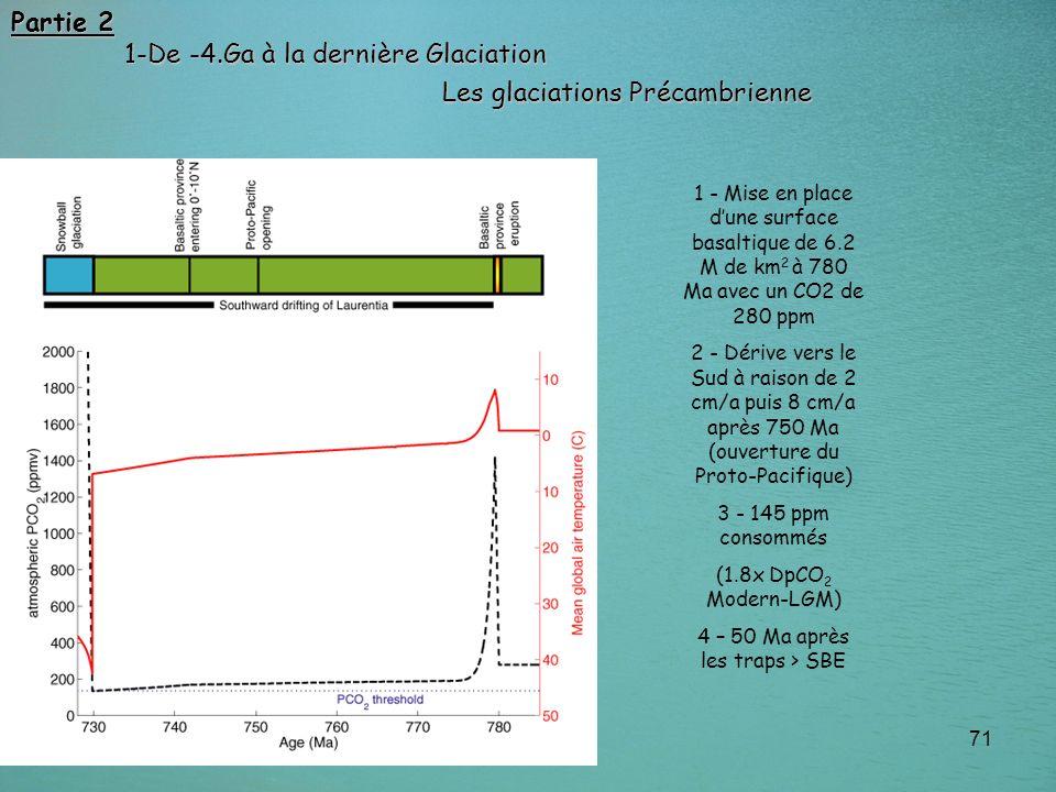 71 1 - Mise en place dune surface basaltique de 6.2 M de km 2 à 780 Ma avec un CO2 de 280 ppm 2 - Dérive vers le Sud à raison de 2 cm/a puis 8 cm/a ap