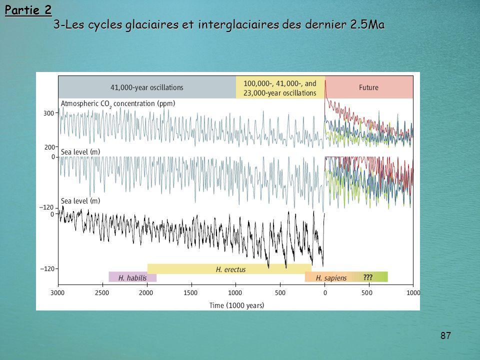 87 Partie 2 3-Les cycles glaciaires et interglaciaires des dernier 2.5Ma