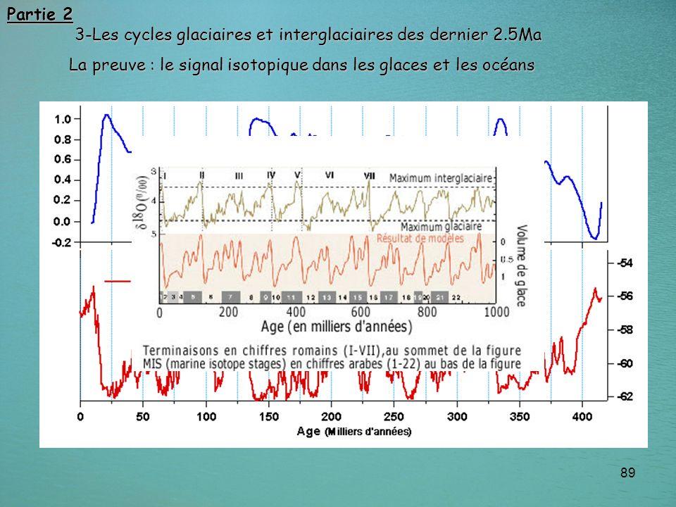 89 La preuve : le signal isotopique dans les glaces et les océans Partie 2 3-Les cycles glaciaires et interglaciaires des dernier 2.5Ma