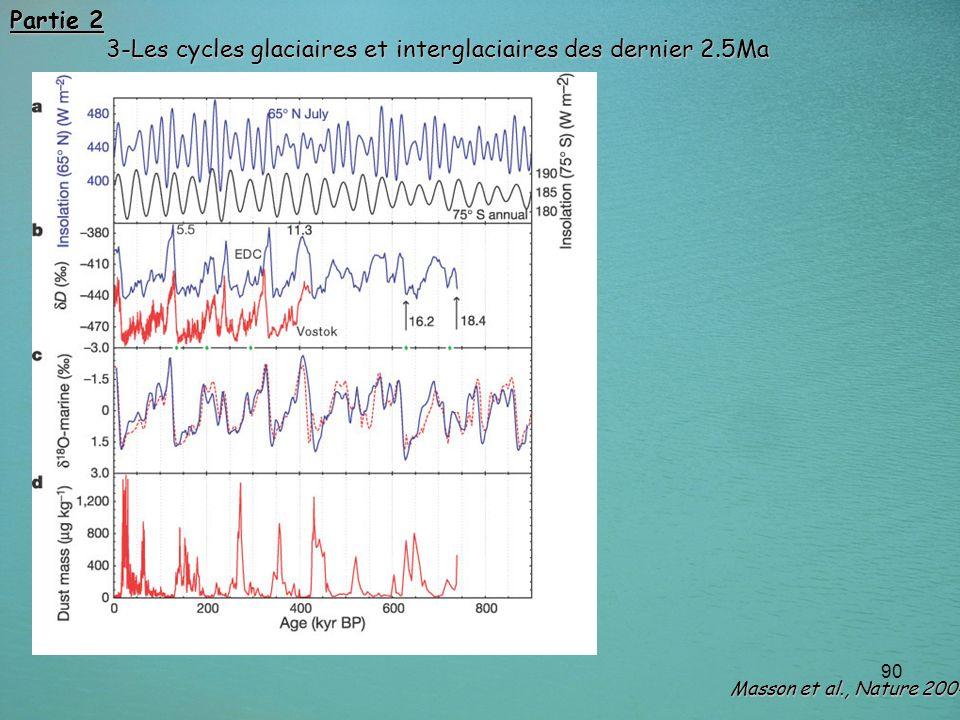 90 Masson et al., Nature 2004 Partie 2 3-Les cycles glaciaires et interglaciaires des dernier 2.5Ma
