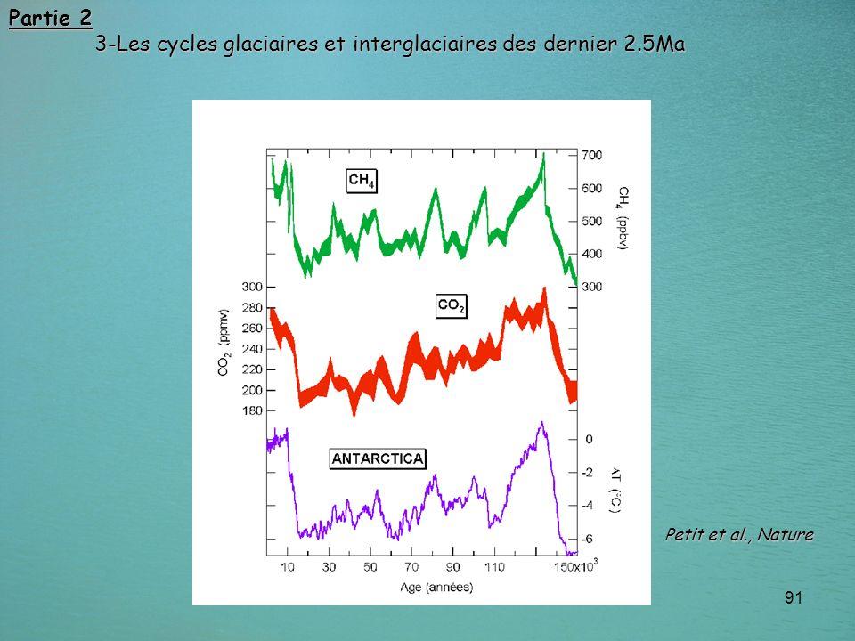 91 Partie 2 3-Les cycles glaciaires et interglaciaires des dernier 2.5Ma Petit et al., Nature