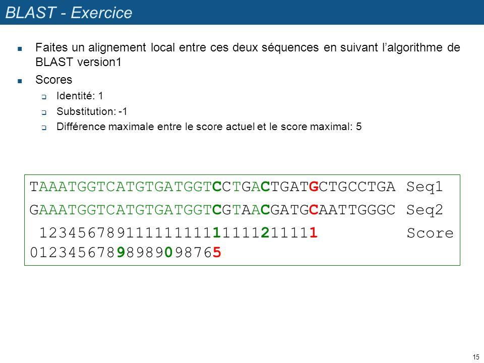 BLAST - Exercice Faites un alignement local entre ces deux séquences en suivant lalgorithme de BLAST version1 Scores Identité: 1 Substitution: -1 Différence maximale entre le score actuel et le score maximal: 5 15 TAAATGGTCATGTGATGGTCCTGACTGATGCTGCCTGA Seq1 GAAATGGTCATGTGATGGTCGTAACGATGCAATTGGGC Seq2 12345678911111111111111211111 Score 01234567898989098765