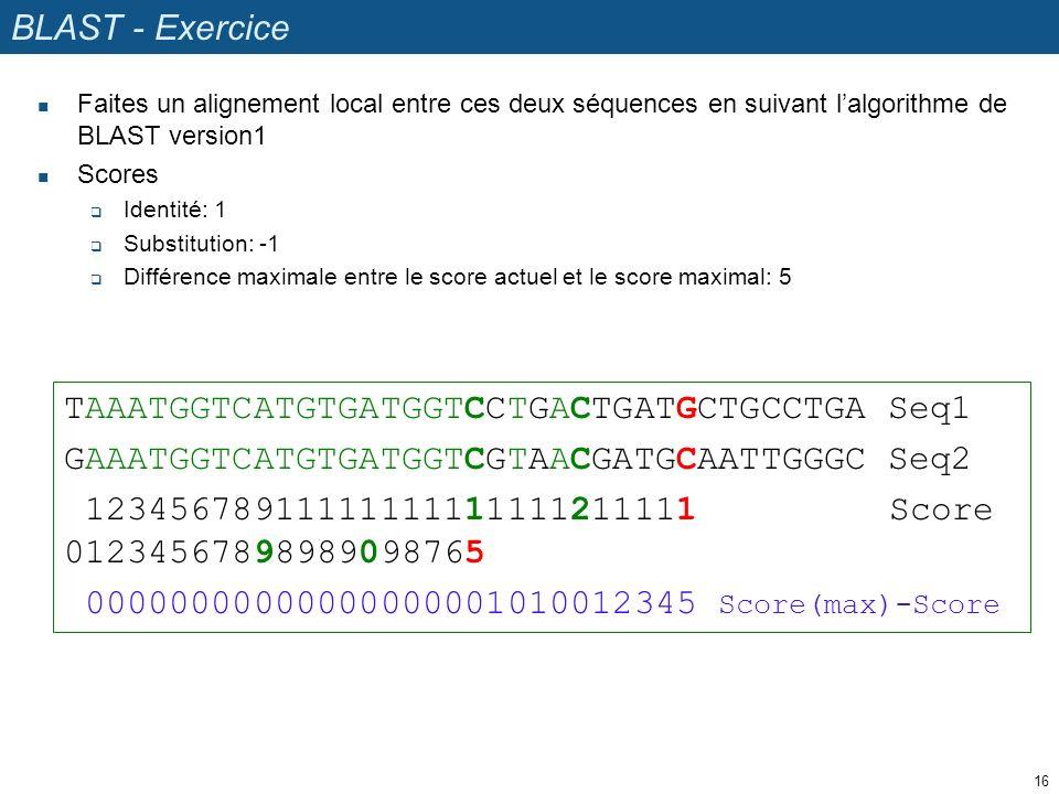 TAAATGGTCATGTGATGGTCCTGACTGATGCTGCCTGA Seq1 GAAATGGTCATGTGATGGTCGTAACGATGCAATTGGGC Seq2 12345678911111111111111211111 Score 01234567898989098765 00000000000000000001010012345 Score(max)-Score BLAST - Exercice Faites un alignement local entre ces deux séquences en suivant lalgorithme de BLAST version1 Scores Identité: 1 Substitution: -1 Différence maximale entre le score actuel et le score maximal: 5 16