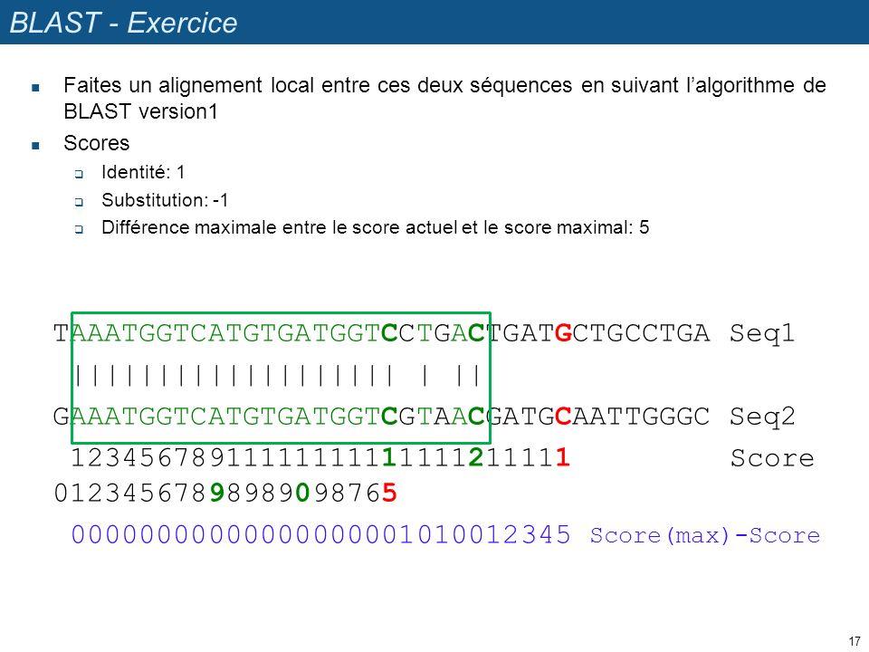 BLAST - Exercice Faites un alignement local entre ces deux séquences en suivant lalgorithme de BLAST version1 Scores Identité: 1 Substitution: -1 Différence maximale entre le score actuel et le score maximal: 5 17 TAAATGGTCATGTGATGGTCCTGACTGATGCTGCCTGA Seq1 ||||||||||||||||||| | || GAAATGGTCATGTGATGGTCGTAACGATGCAATTGGGC Seq2 12345678911111111111111211111 Score 01234567898989098765 00000000000000000001010012345 Score(max)-Score
