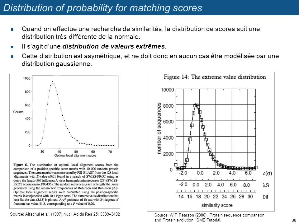 Distribution of probability for matching scores Quand on effectue une recherche de similarités, la distribution de scores suit une distribution très différente de la normale.
