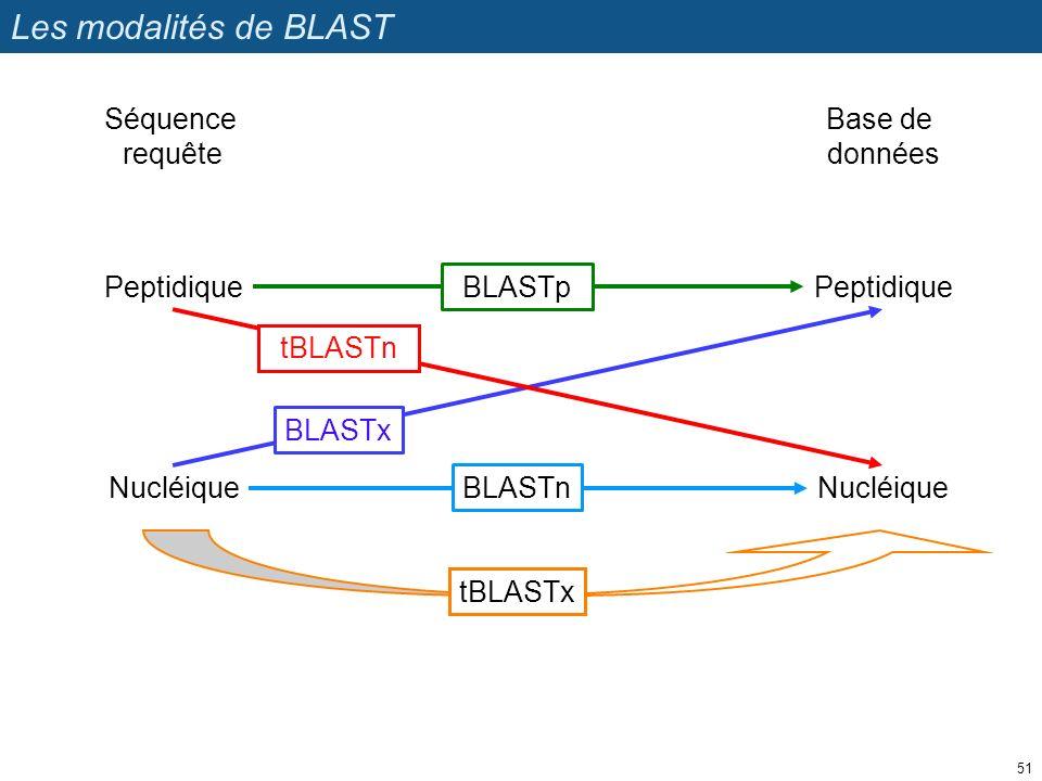 Les modalités de BLAST tBLASTx Peptidique Séquence requête Base de données Nucléique BLASTn BLASTp BLASTx tBLASTn 51