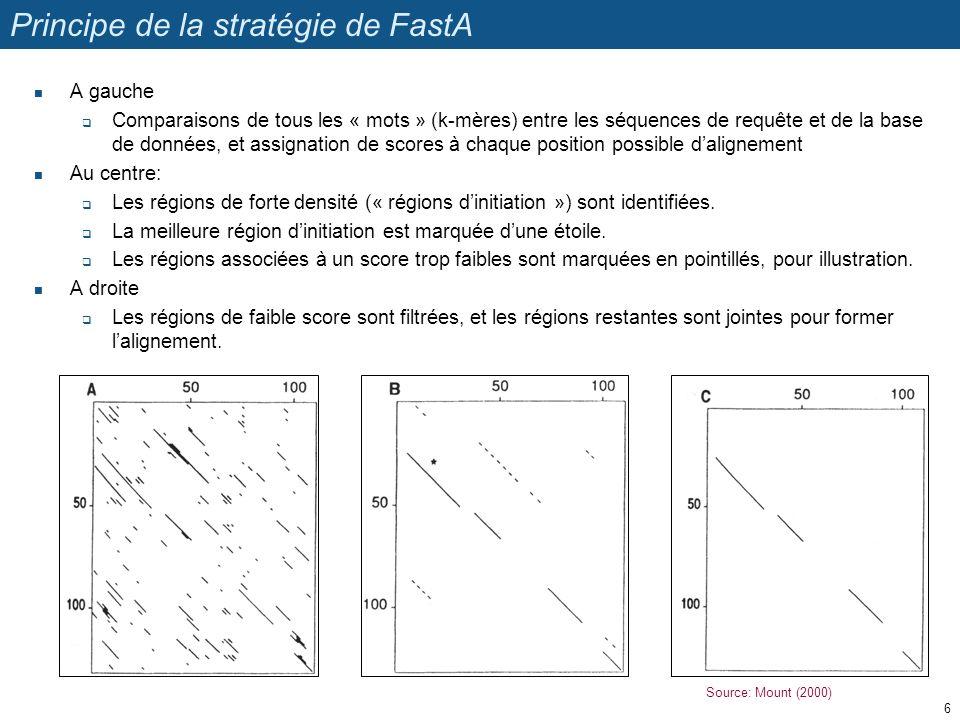 Source: Mount (2000) Principe de la stratégie de FastA A gauche Comparaisons de tous les « mots » (k-mères) entre les séquences de requête et de la base de données, et assignation de scores à chaque position possible dalignement Au centre: Les régions de forte densité (« régions dinitiation ») sont identifiées.