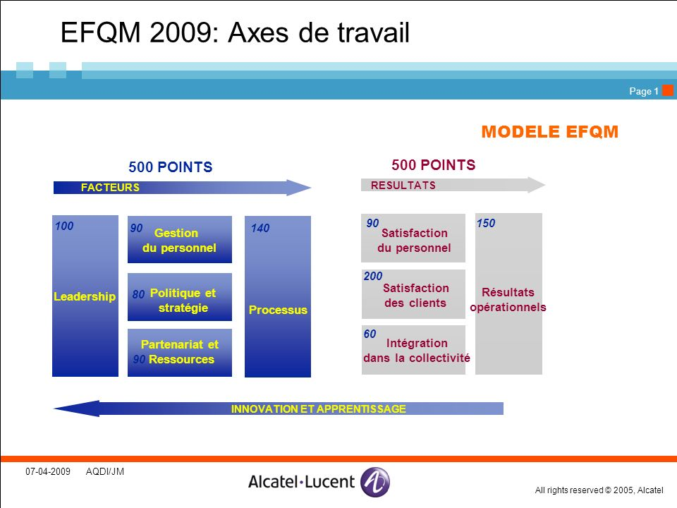 All rights reserved © 2005, Alcatel 07-04-2009 AQDI/JM Page 1 EFQM 2009: Axes de travail Satisfaction du personnel Satisfaction des clients Intégratio