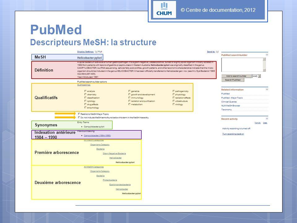 © Centre de documentation, 2012 MeSH Définition Qualificatifs Synonymes Indexation antérieure 1984 – 1990 Deuxième arborescence PubMed Descripteurs MeSH: la structure Première arborescence