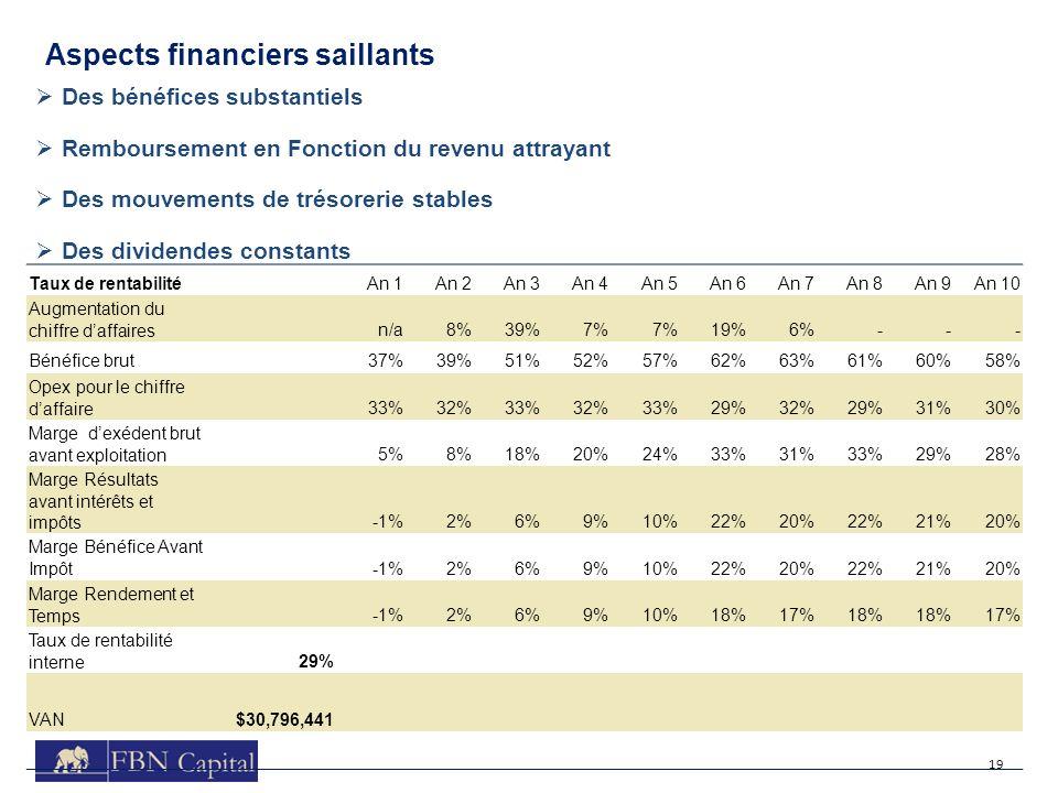 19 Aspects financiers saillants Des bénéfices substantiels Remboursement en Fonction du revenu attrayant Des mouvements de trésorerie stables Des divi