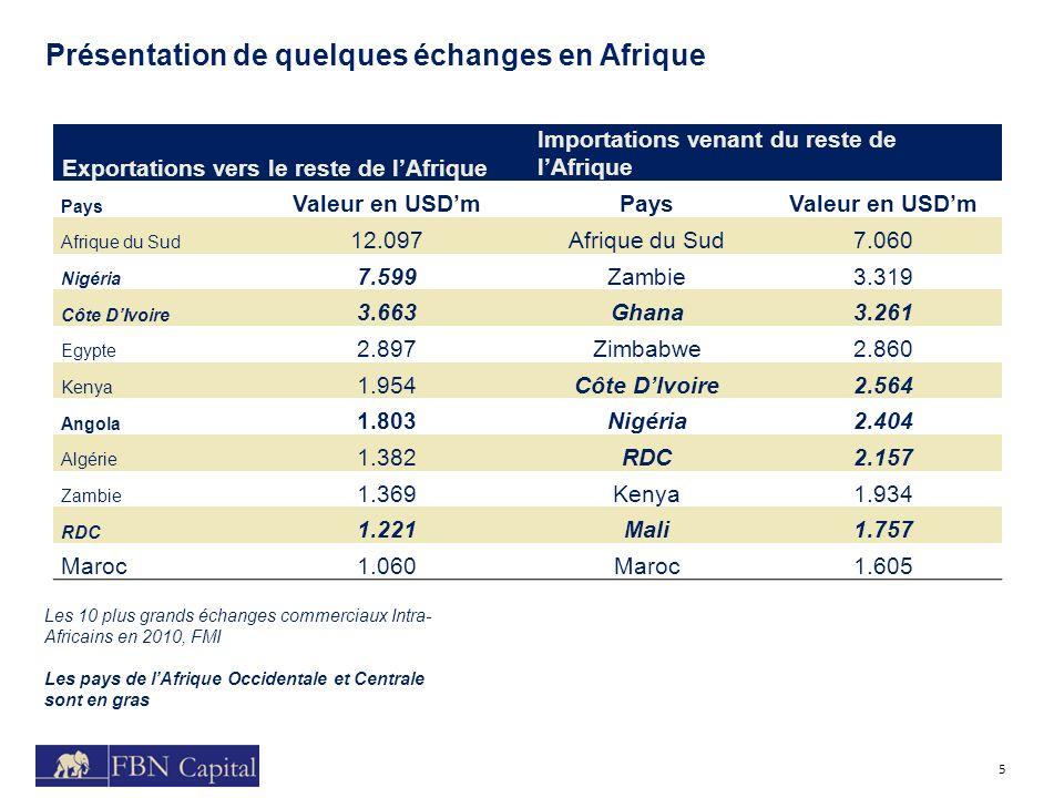 5 Présentation de quelques échanges en Afrique Exportations vers le reste de lAfrique Importations venant du reste de lAfrique Pays Valeur en USDmPays