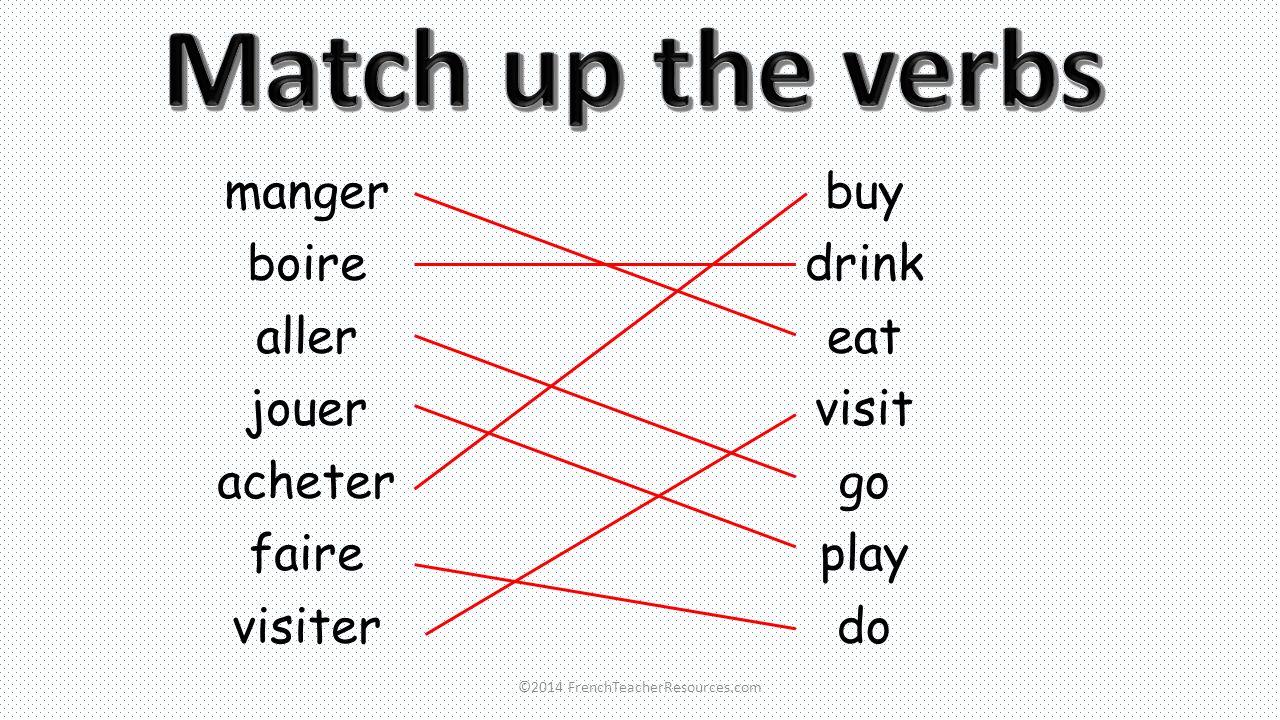 manger boire aller jouer acheter faire visiter buy drink eat visit go play do ©2014 FrenchTeacherResources.com