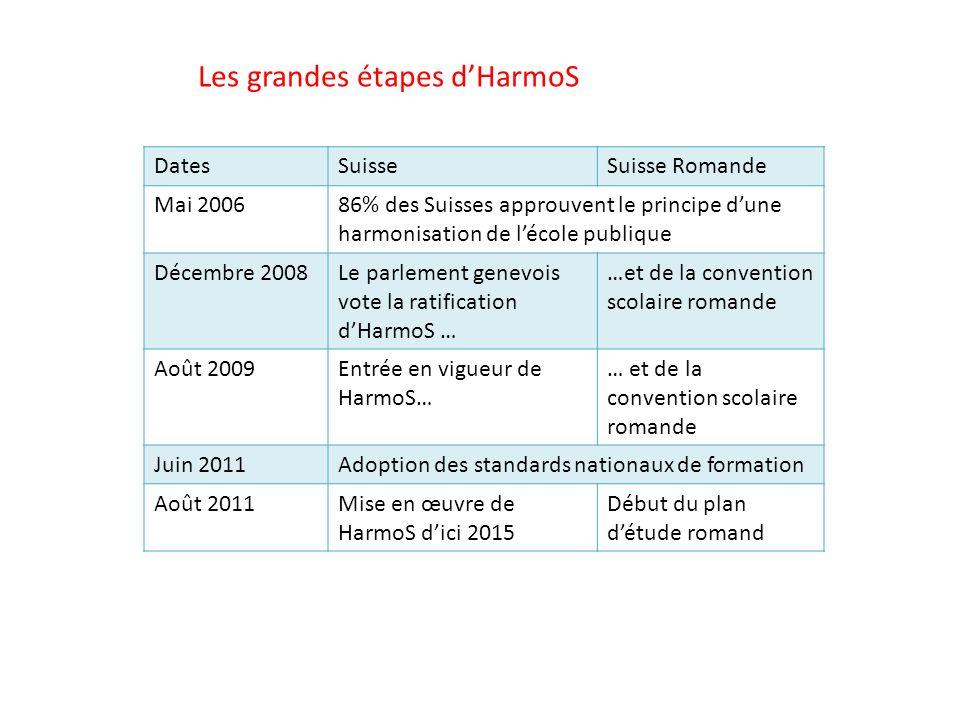 Les grandes étapes dHarmoS DatesSuisseSuisse Romande Mai 200686% des Suisses approuvent le principe dune harmonisation de lécole publique Décembre 200