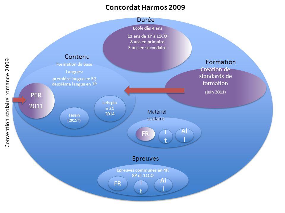 Concordat Harmos 2009 Durée Formation de base Langues: première langue en 5P, deuxième langue en 7P Ecole dès 4 ans 11 ans de 1P à 11CO 8 ans en prima