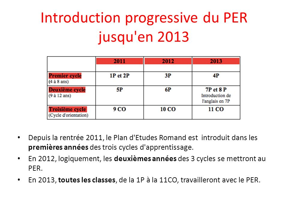 Introduction progressive du PER jusqu en 2013 Depuis la rentrée 2011, le Plan d Etudes Romand est introduit dans les premières années des trois cycles d apprentissage.