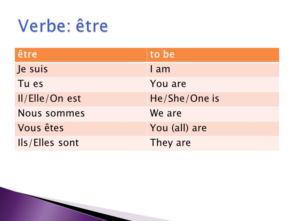 êtreto be Je suisI am Tu esYou are Il/Elle/On estHe/She/One is Nous sommesWe are Vous êtesYou (all) are Ils/Elles sontThey are