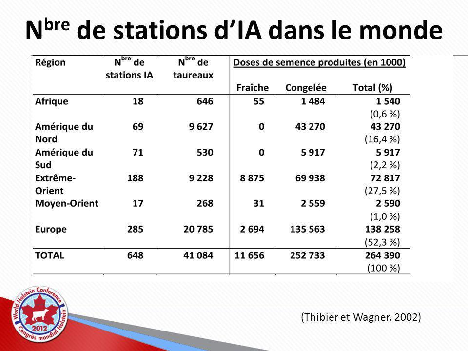 N bre de stations dIA dans le monde (Thibier et Wagner, 2002)