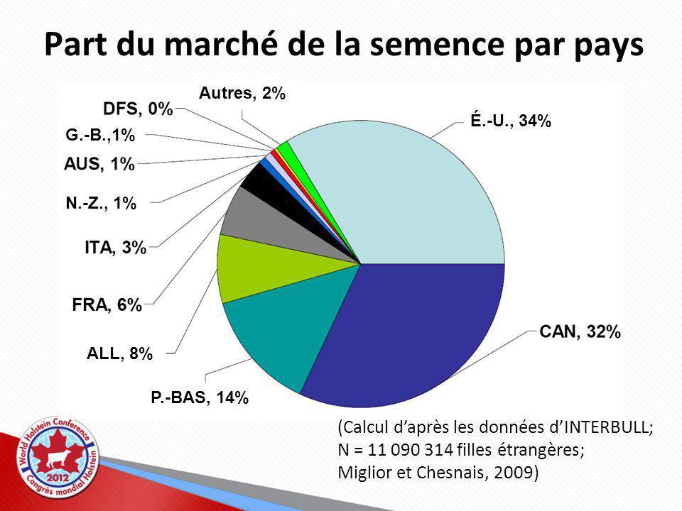 Part du marché de la semence par pays (Calcul daprès les données dINTERBULL; N = 11 090 314 filles étrangères; Miglior et Chesnais, 2009) É.-U., 34% P.-BAS, 14% ALL, 8% N.-Z., 1% G.-B.,1% Autres, 2%